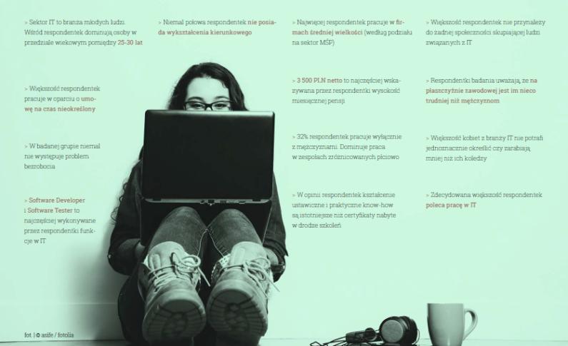 Badania Hays kobiety w IT. Kluczowe wnioski-raport Hays