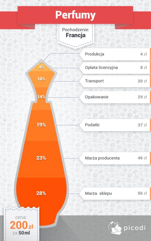 Woda, smartfon, buty – co je łączy? Kosztują więcej niż powinny!